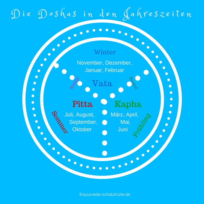 Grafik: die Doshas in den Jahreszeiten