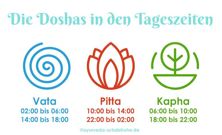 Ayurveda Uhrzeit Tageszeit Uhrzeiten Tageszeiten